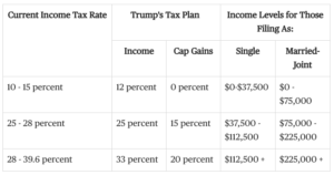 How Trump's Tax Plan May Affect You