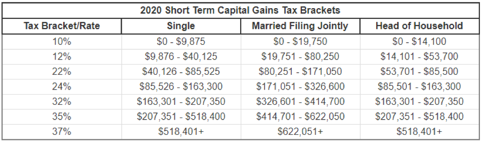 Capitalize On Captial Gains Tax Services Of Londonderry